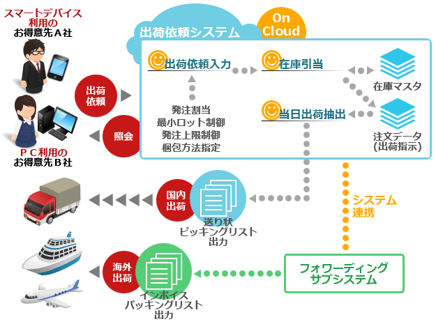 出荷依頼システム | 物流業界に特化したWebシステムを構築! | 株式 ...